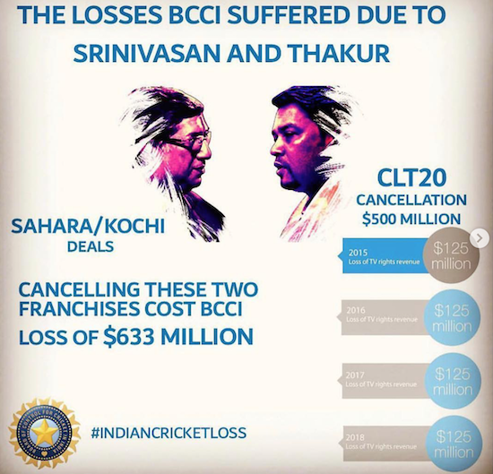 LOSSES TO THE BCCI